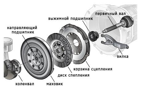 renault symbol процесс замены сцепления